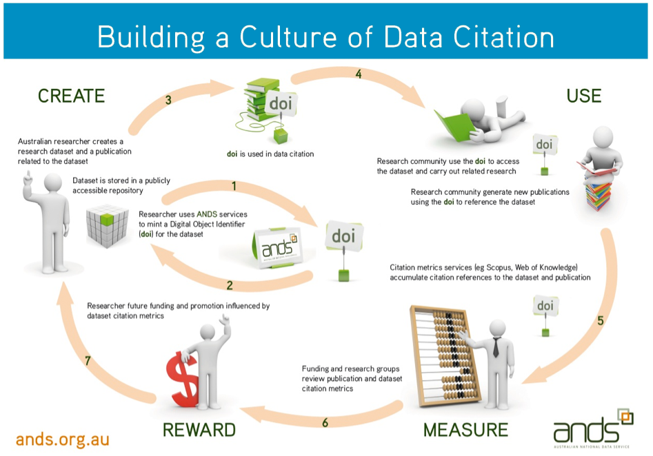 building-a-culture-of-data-citation